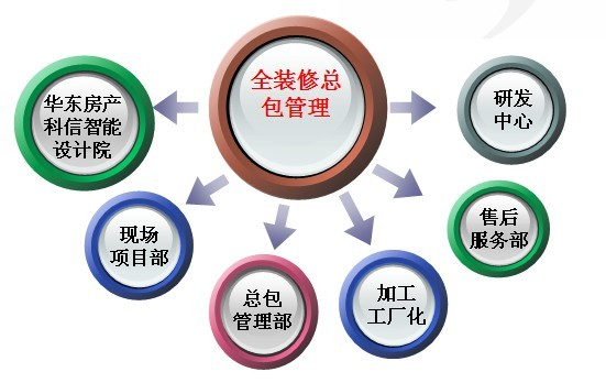 (二)全装修住宅总承包管理特点:   设计,采购,土建,装修一体化施工